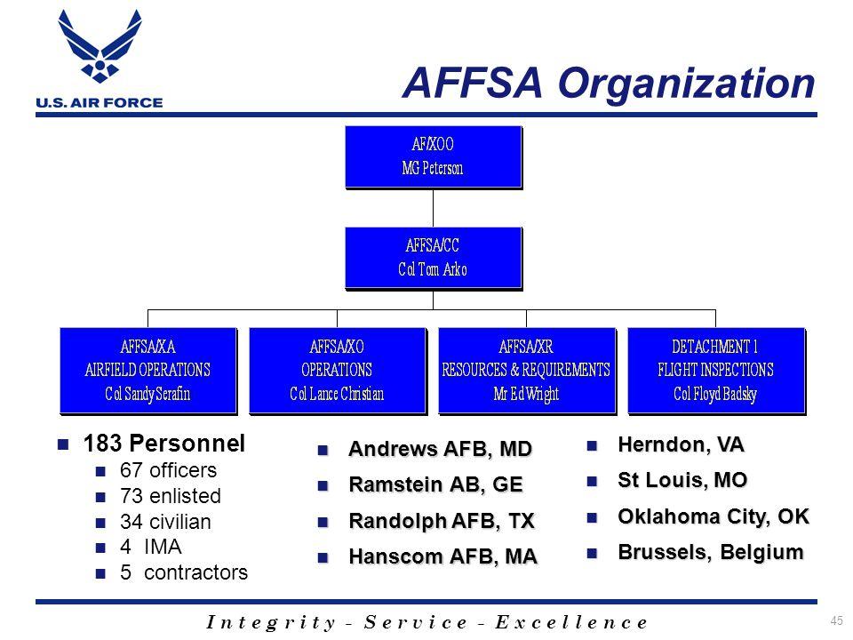 AFFSA Organization Det 2 FAA Reps 183 Personnel Herndon, VA