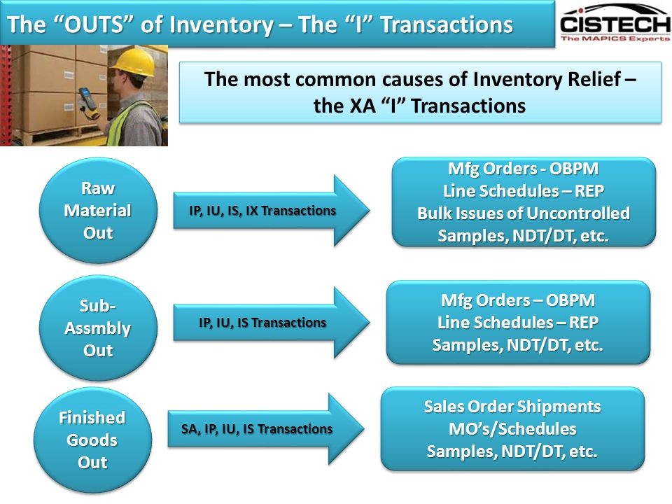 The OUTS of Inventory – The I Transactions
