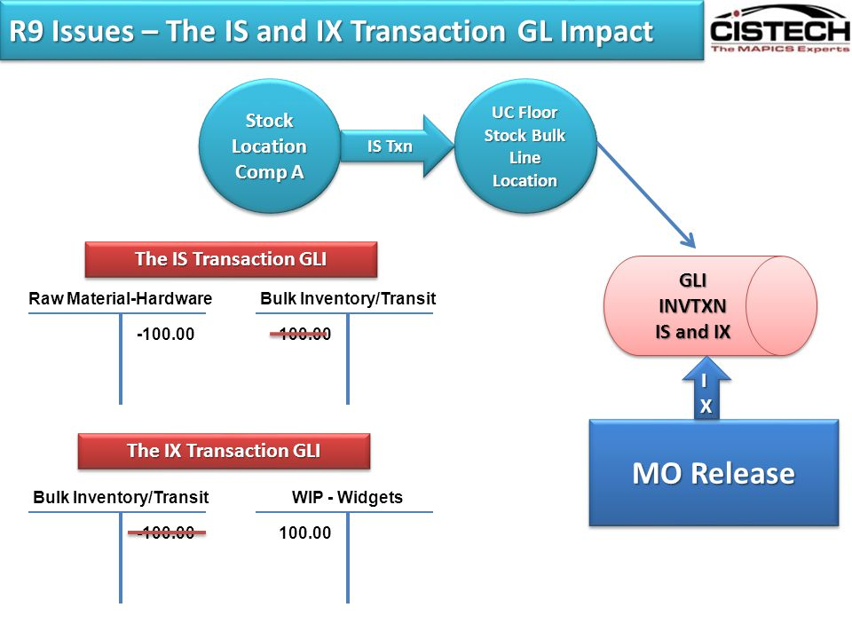 R9 Issues – The IS and IX Transaction GL Impact