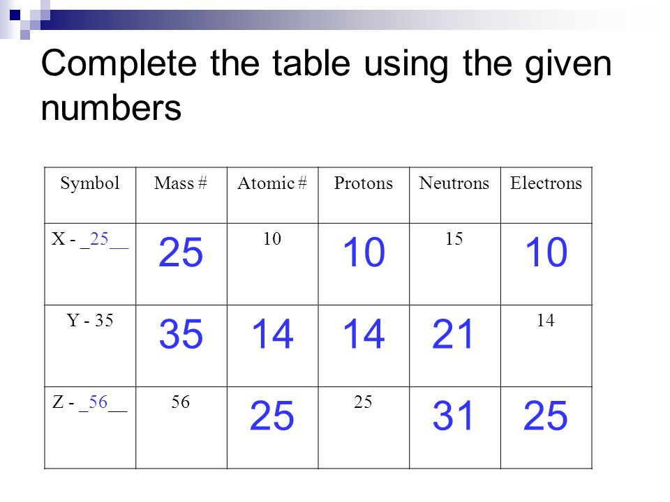 Complete the table using the given numbers