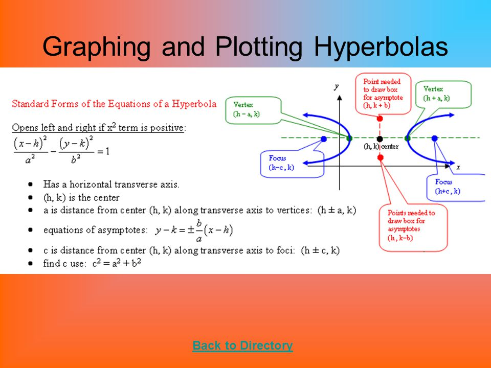 Graphing and Plotting Hyperbolas