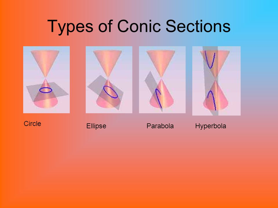 Types of Conic Sections