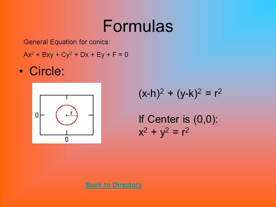 Formulas Circle: (x-h)2 + (y-k)2 = r2 If Center is (0,0): x2 + y2 = r2