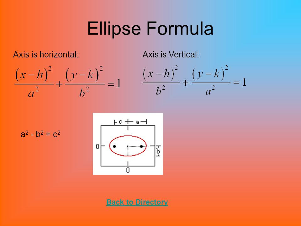 Ellipse Formula Axis is horizontal: Axis is Vertical: a2 - b2 = c2