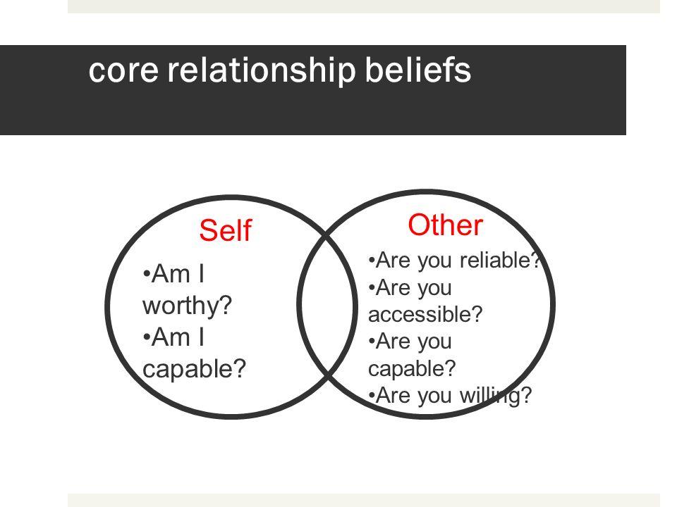 core relationship beliefs