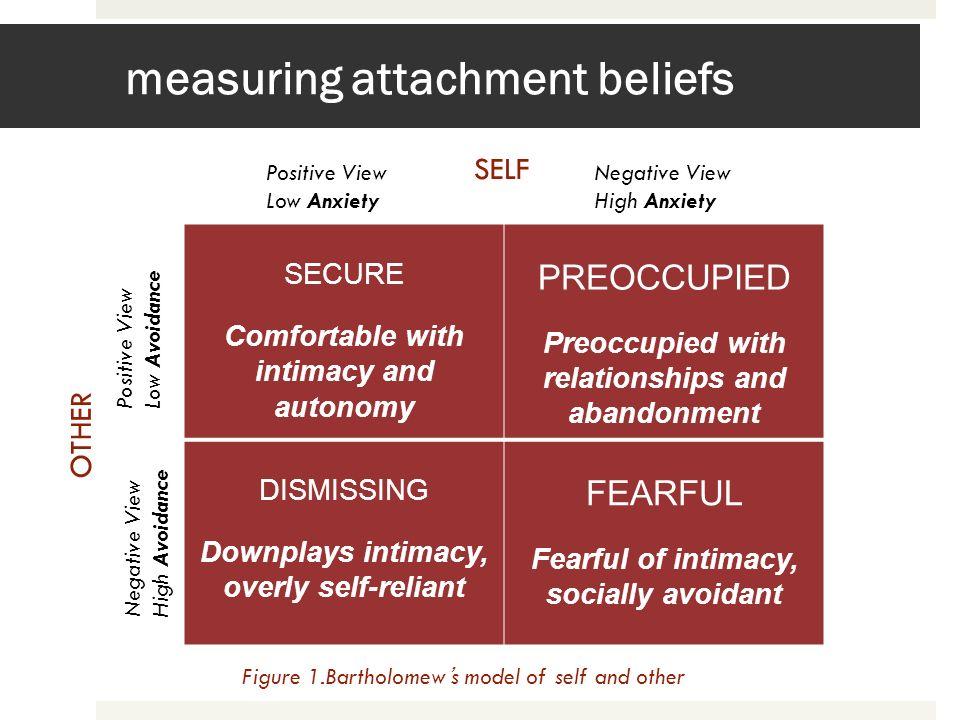 measuring attachment beliefs