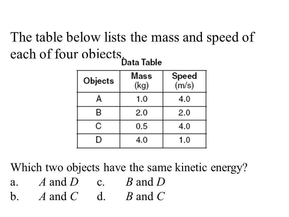The table below lists the mass and speed of each of four objects.