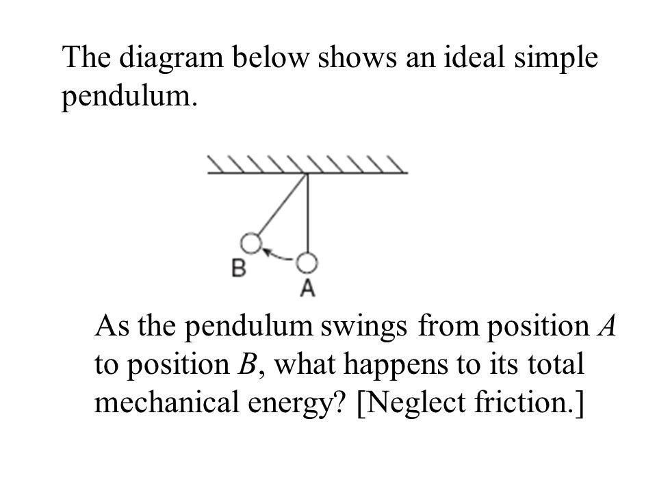 The diagram below shows an ideal simple pendulum.