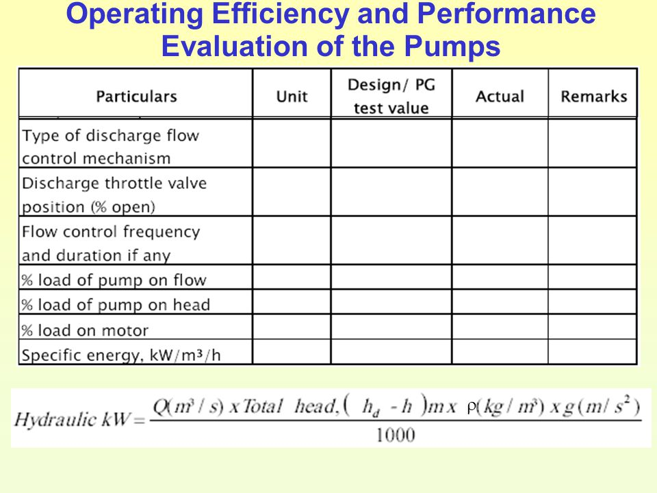 Operating Efficiency and Performance Evaluation of the Pumps