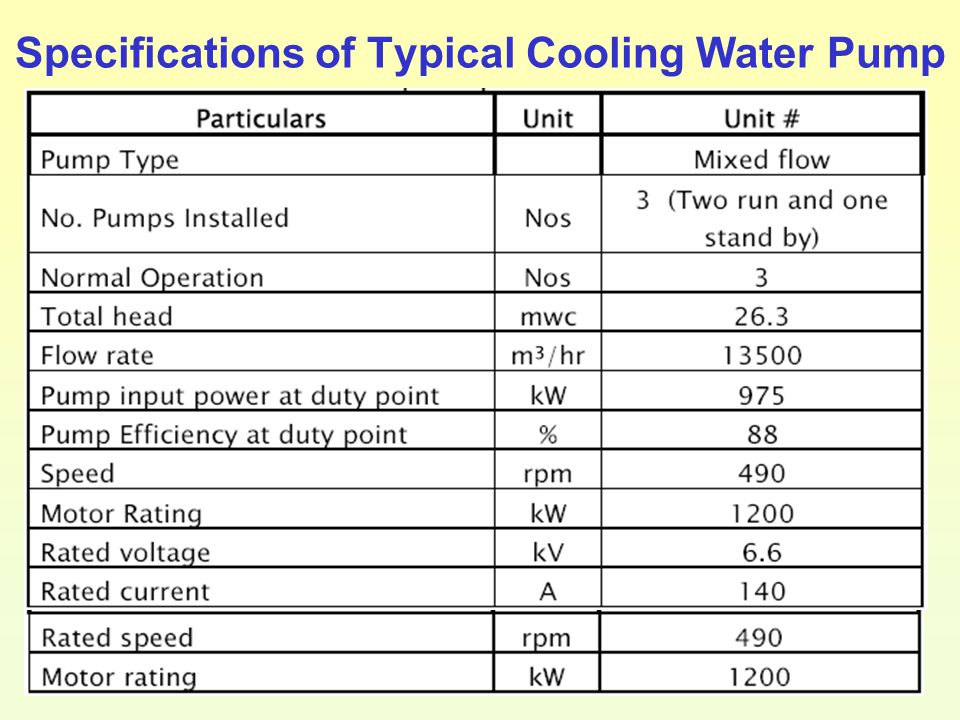Energy Audit Of Condenser And Condenser Cooling Water