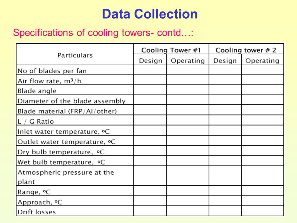 Data Collection Specifications of cooling towers- contd…: