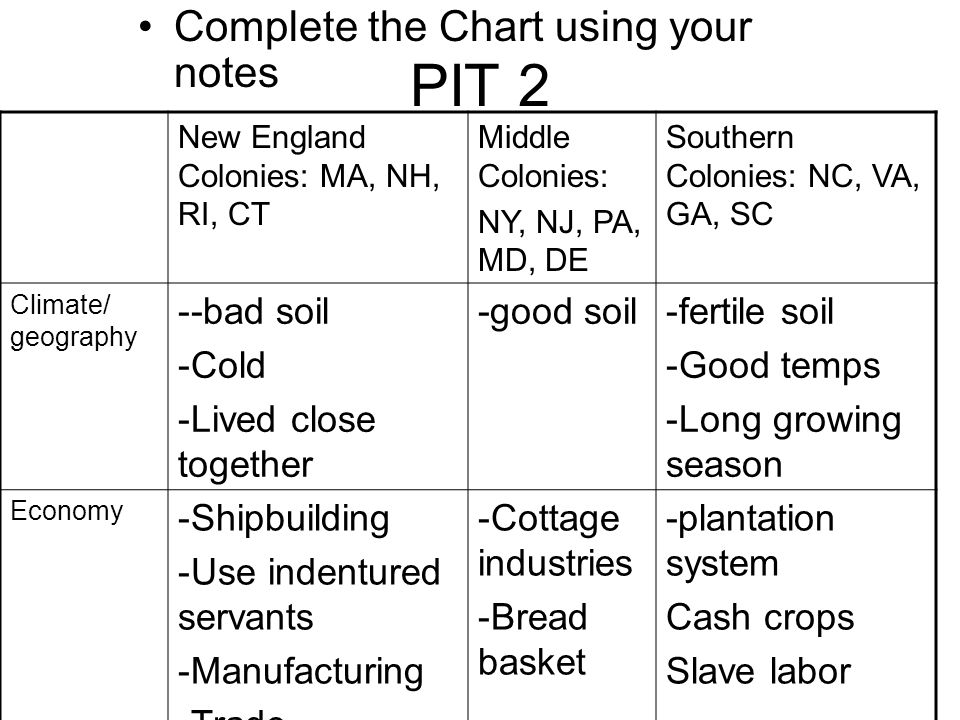 PIT 2 Complete the Chart using your notes -bad soil Cold