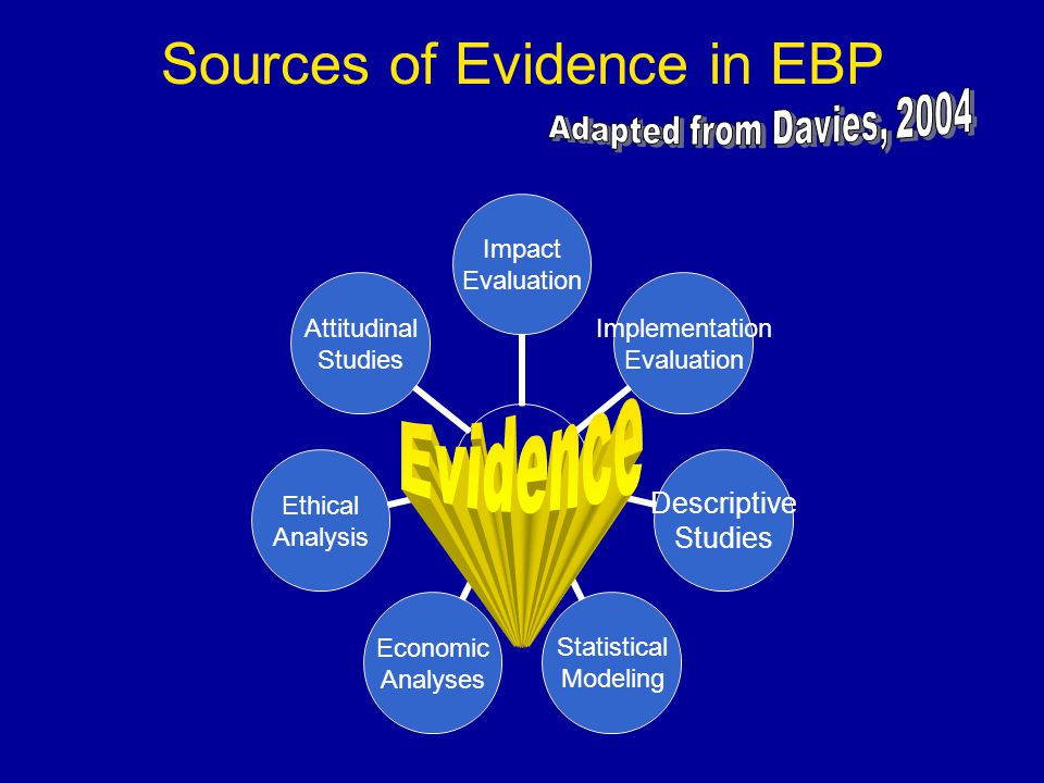 Sources of Evidence in EBP