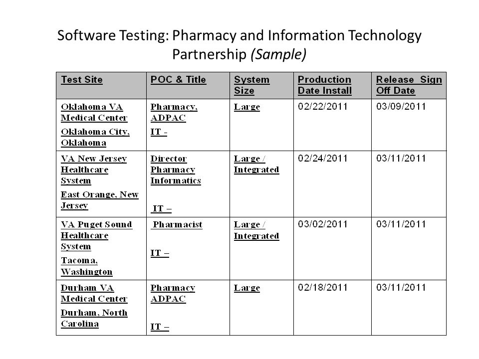 Software Testing: Pharmacy and Information Technology Partnership (Sample)