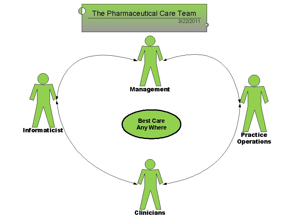 Our approach to Fulfilling Excellence in providing the Best Patient Facing Care environment is to continue to use informatics to evolve the relationship between pharmacy management, practice operations, clinicians, and informaticists