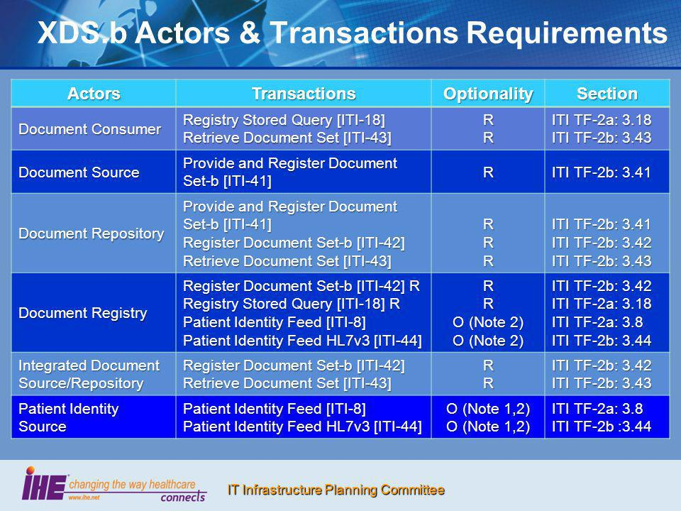 XDS.b Actors & Transactions Requirements
