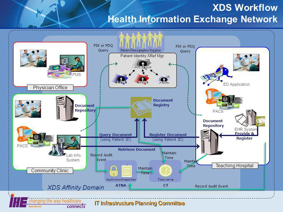 XDS Workflow Health Information Exchange Network