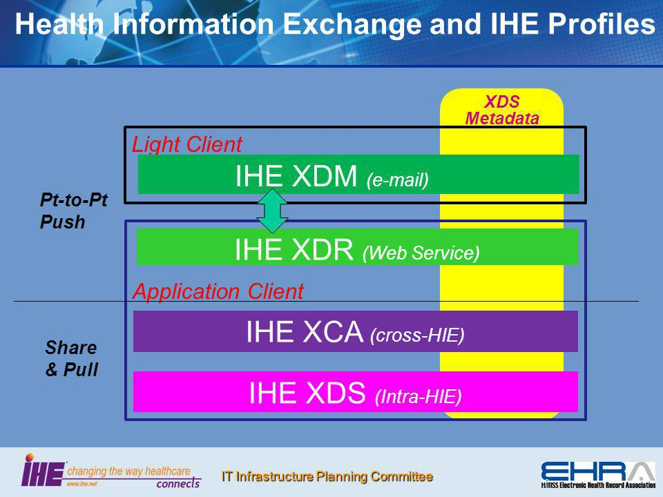 Health Information Exchange and IHE Profiles