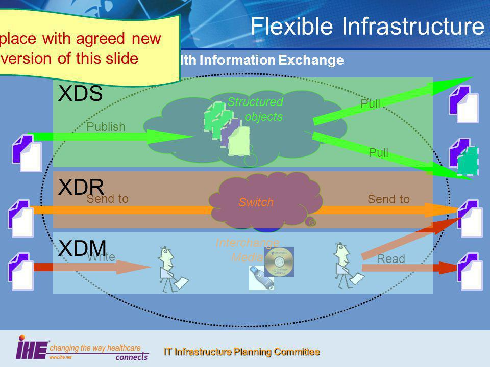 Flexible Infrastructure
