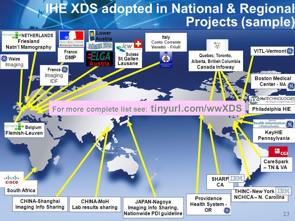 IHE XDS adopted in National & Regional Projects (sample)