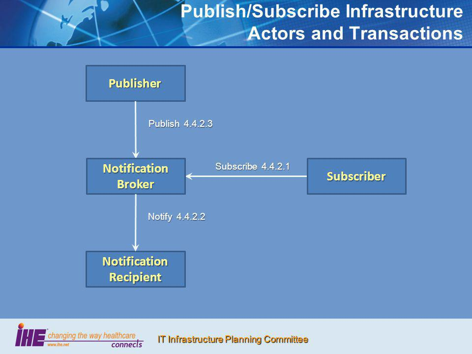 Publish/Subscribe Infrastructure Actors and Transactions