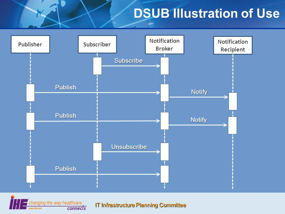 DSUB Illustration of Use