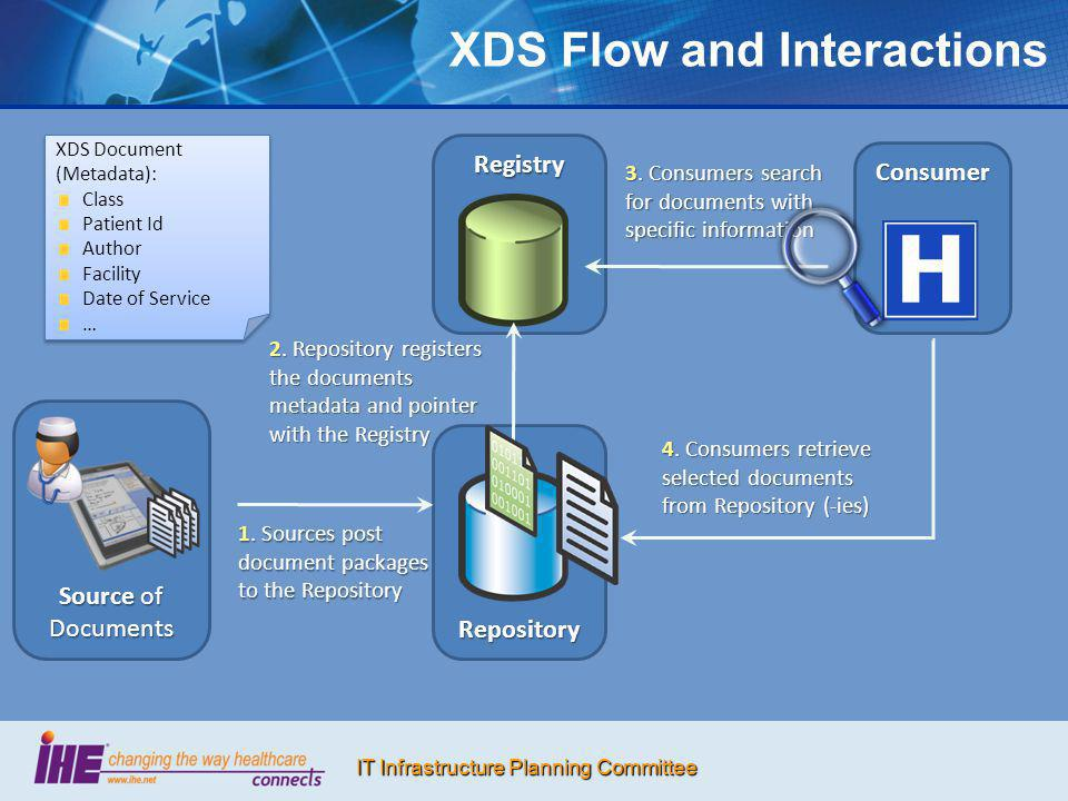 XDS Flow and Interactions