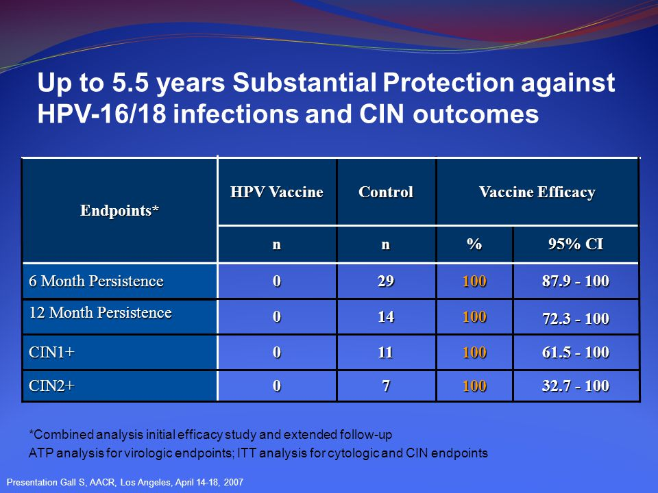 Up to 5.5 years Substantial Protection against HPV-16/18 infections and CIN outcomes