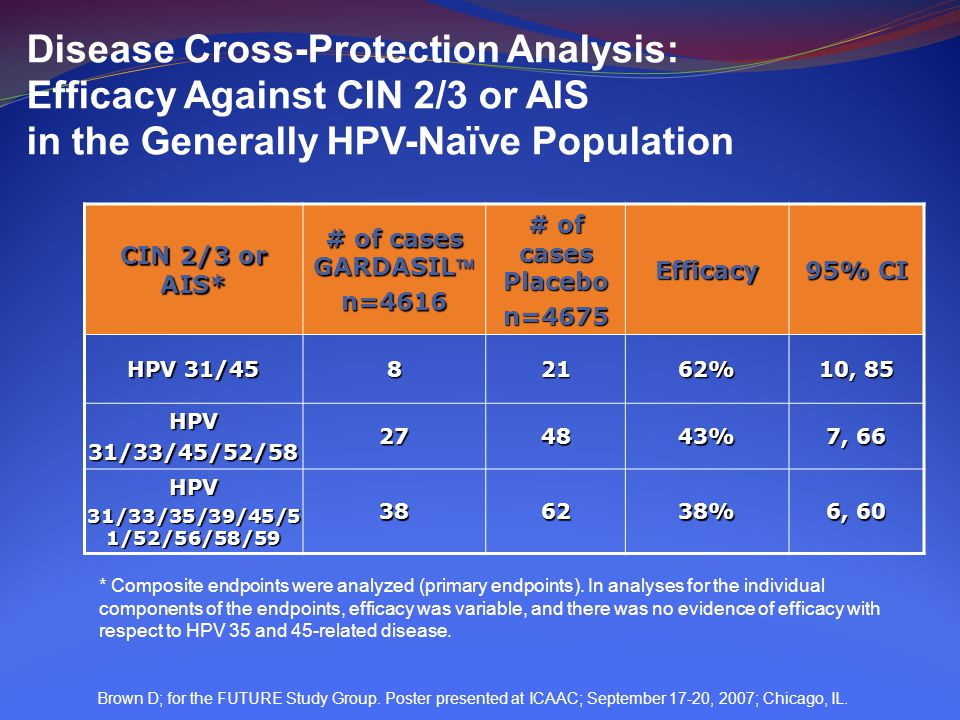 Disease Cross-Protection Analysis: Efficacy Against CIN 2/3 or AIS in the Generally HPV-Naïve Population
