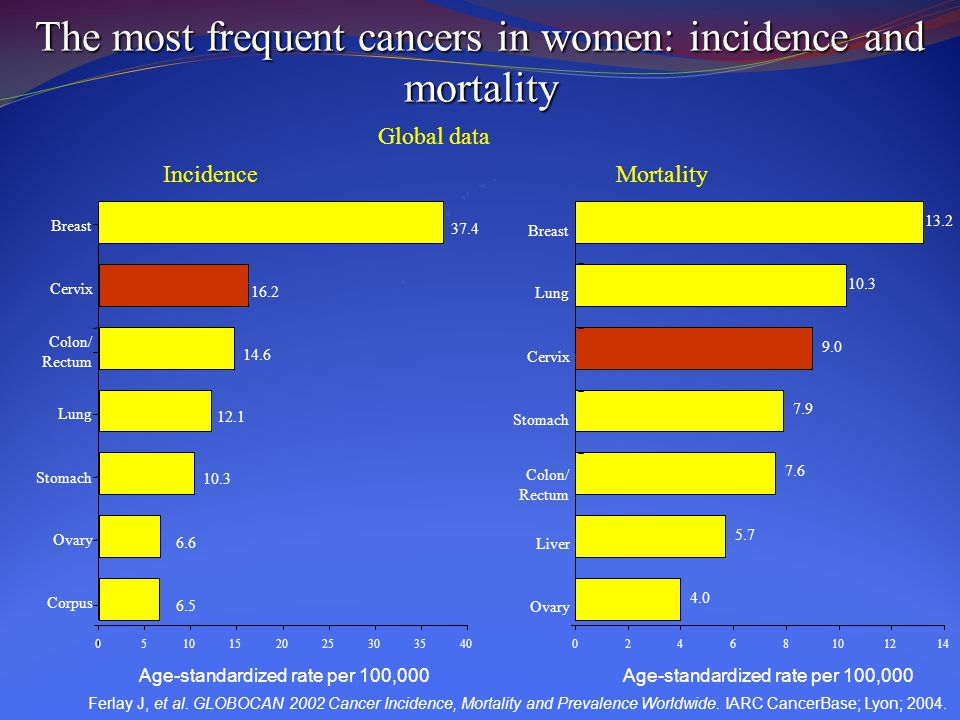 The most frequent cancers in women: incidence and mortality