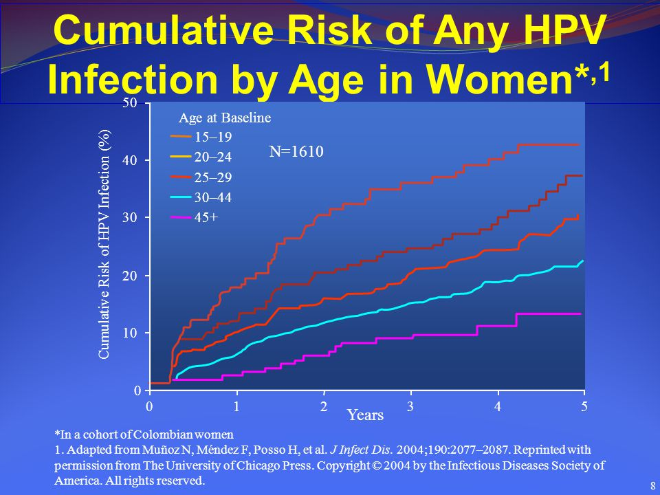 Cumulative Risk of Any HPV Infection by Age in Women*,1