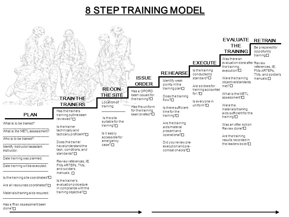 8 STEP TRAINING MODEL EVALUATE THE RETRAIN TRAINING EXECUTE REHEARSE