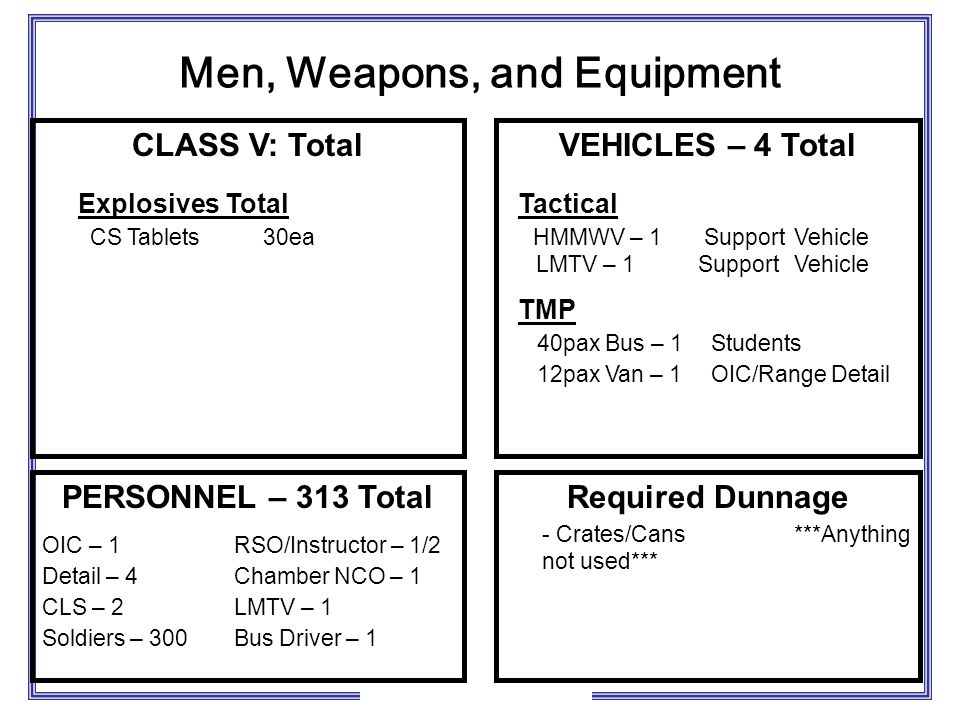 Men, Weapons, and Equipment