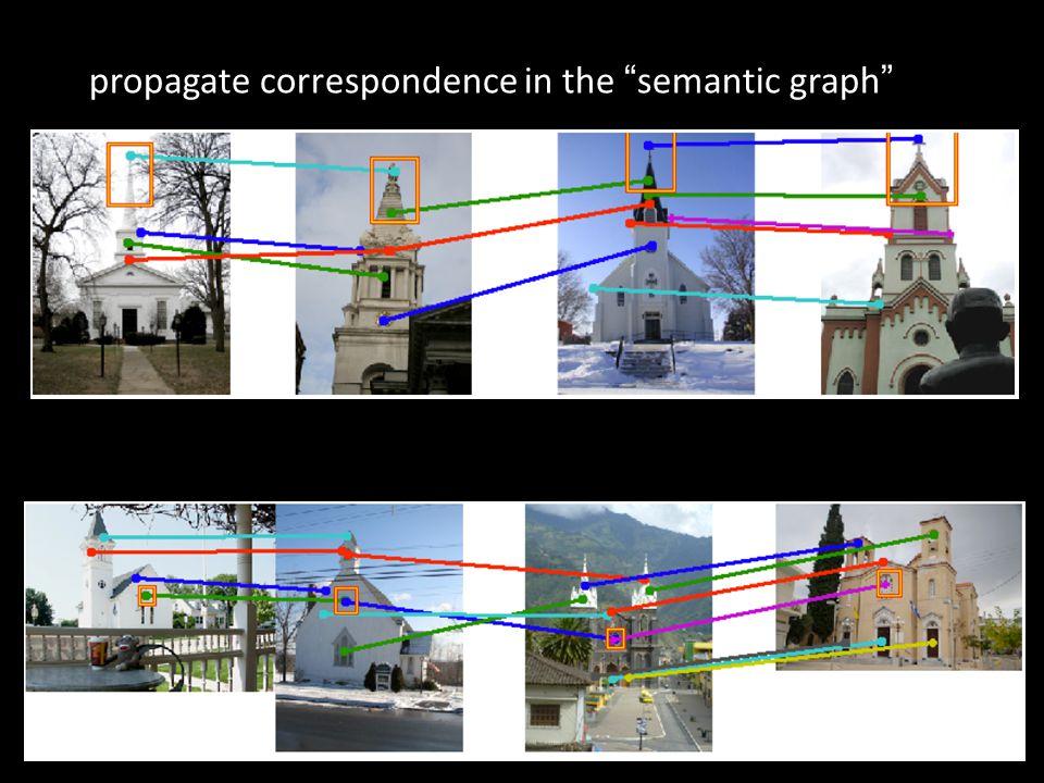 propagate correspondence in the semantic graph