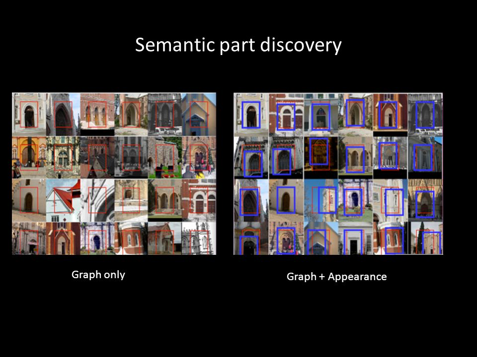 Semantic part discovery