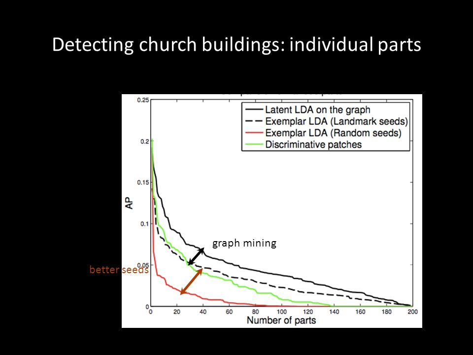 Detecting church buildings: individual parts