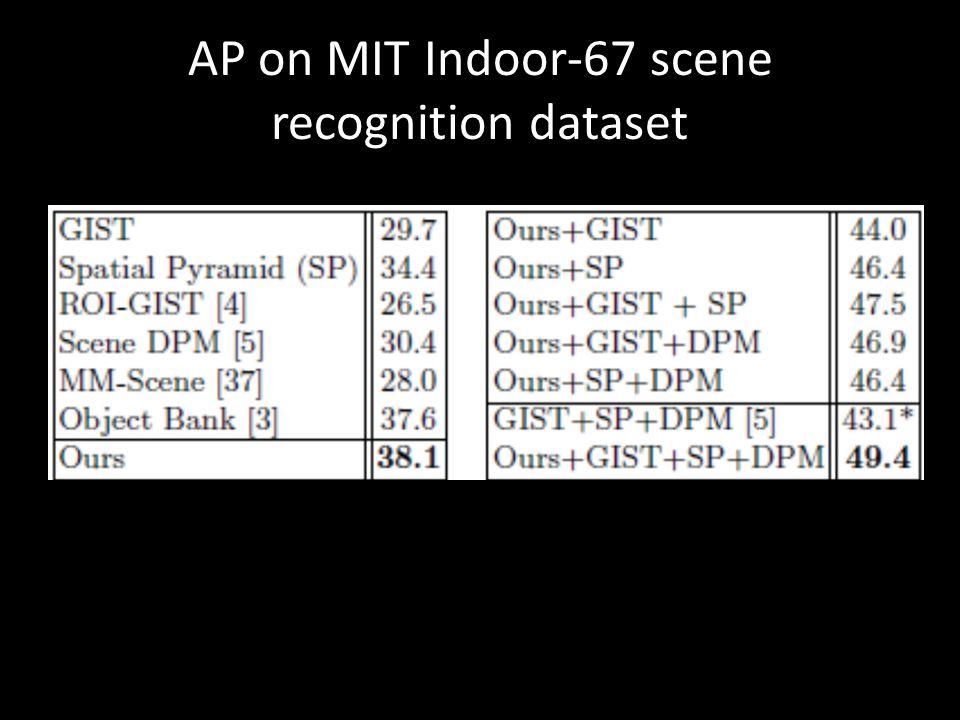 AP on MIT Indoor-67 scene recognition dataset