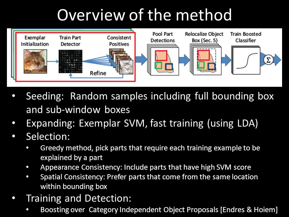 Overview of the method Seeding: Random samples including full bounding box and sub-window boxes. Expanding: Exemplar SVM, fast training (using LDA)