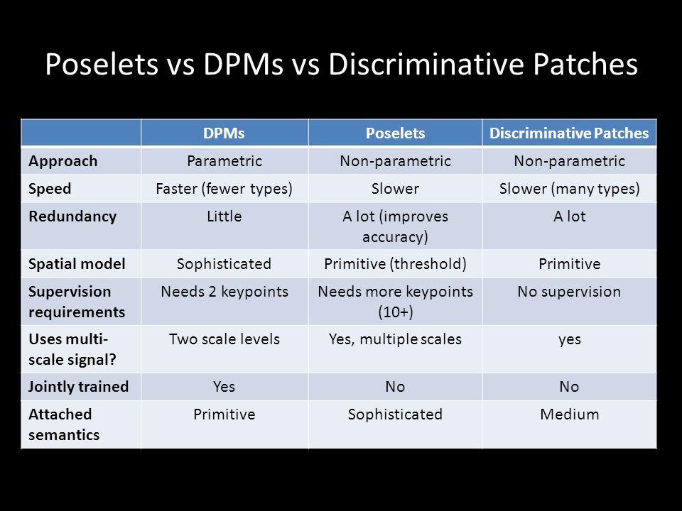 Poselets vs DPMs vs Discriminative Patches