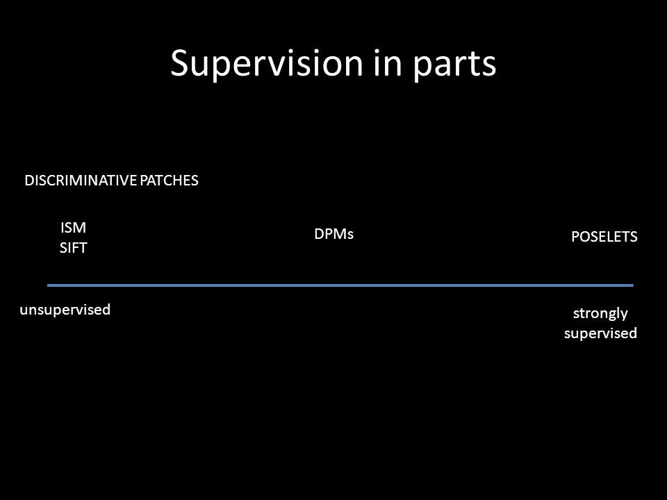 Supervision in parts DISCRIMINATIVE PATCHES ISM DPMs SIFT POSELETS
