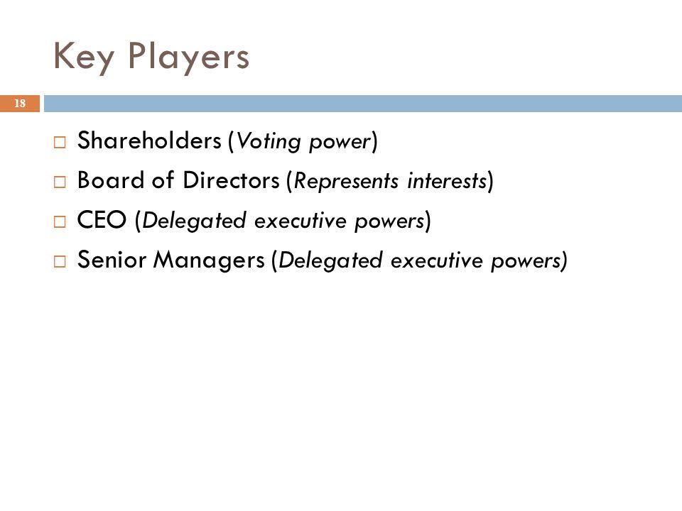Key Players Shareholders (Voting power)