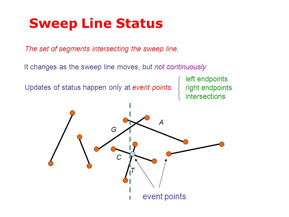 Sweep Line Status event points