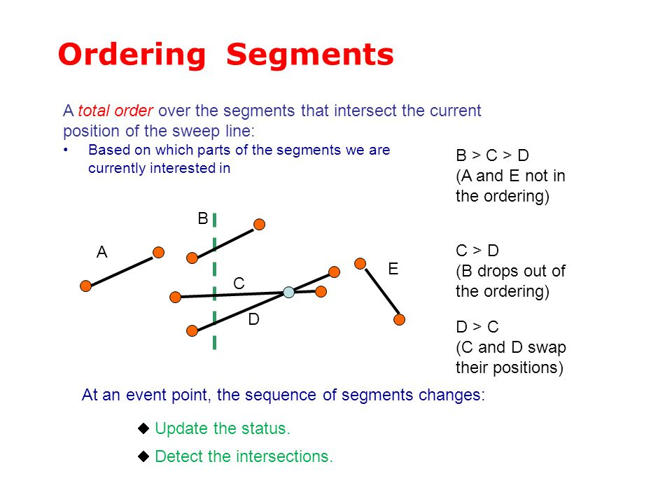 Ordering Segments A total order over the segments that intersect the current. position of the sweep line: