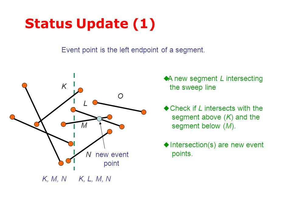 Status Update (1) Event point is the left endpoint of a segment.