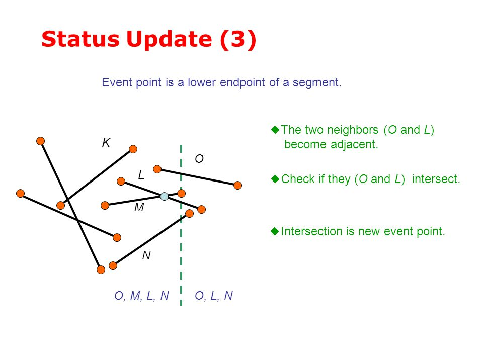 Status Update (3) Event point is a lower endpoint of a segment.