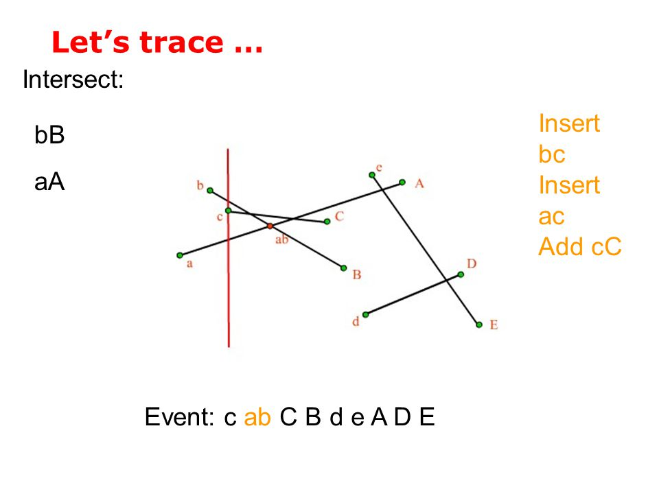 Let's trace … Intersect: Insert bc bB aA Insert ac Add cC