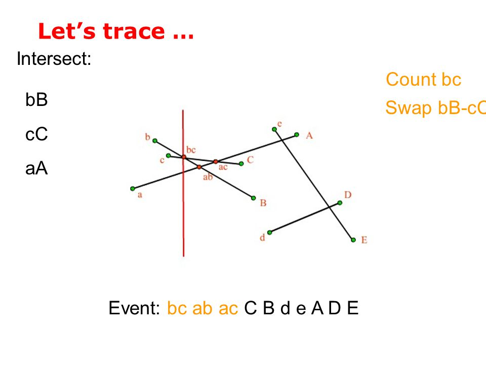 Let's trace … Intersect: Count bc bB Swap bB-cC cC aA