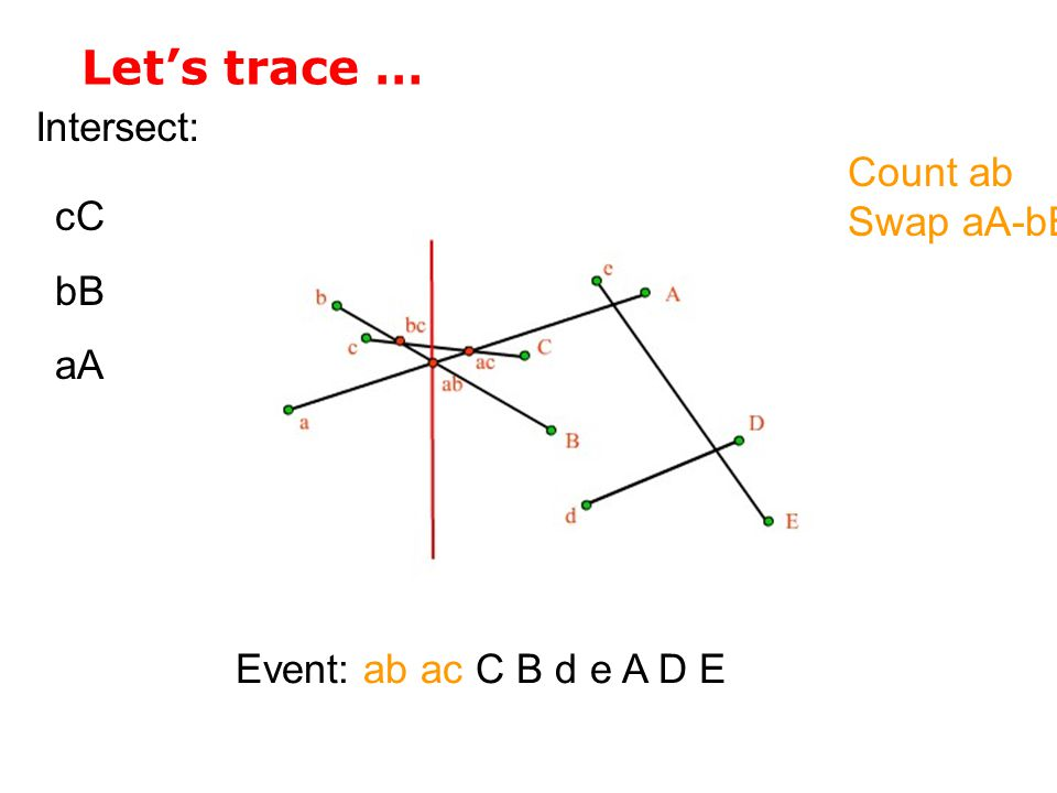 Let's trace … Intersect: Count ab Swap aA-bB cC bB aA