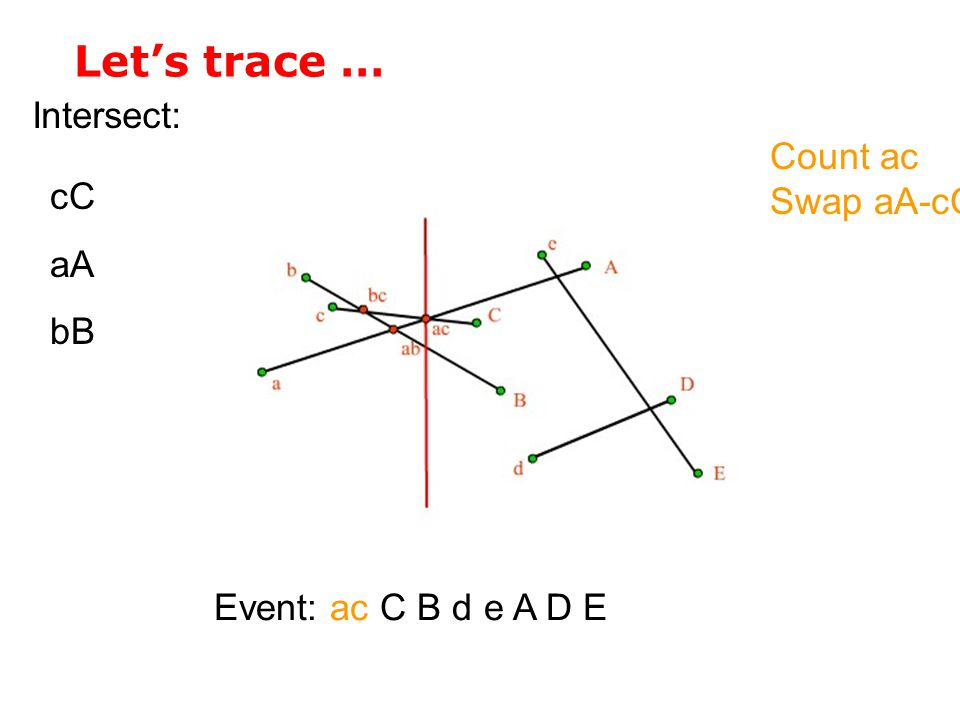 Let's trace … Intersect: Count ac Swap aA-cC cC aA bB