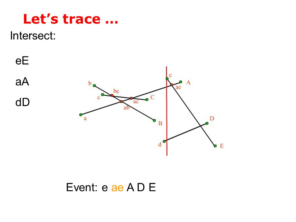 Let's trace … Intersect: eE aA dD Event: e ae A D E